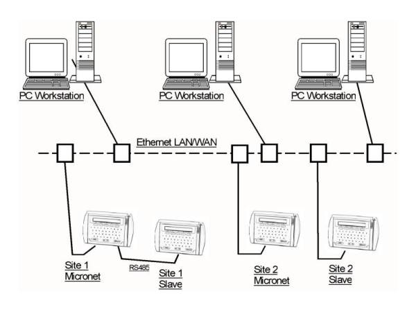 Networking Example